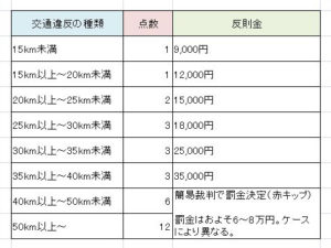 免停 スピード違反4